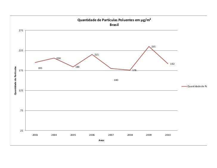 Quantidade de Partículas Poluentes em µg/m³                                                                               ...