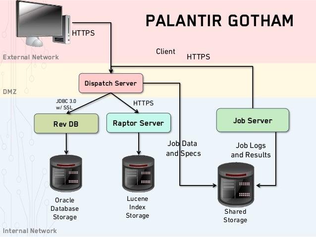 Palantir, Quid, RecordedFuture: Augmented Intelligence Frontier