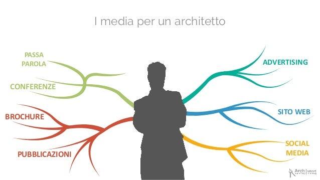 I media per un architetto PASSA PAROLA CONFERENZE PUBBLICAZIONI BROCHURE ADVERTISING SITOWEB SOCIAL MEDIA