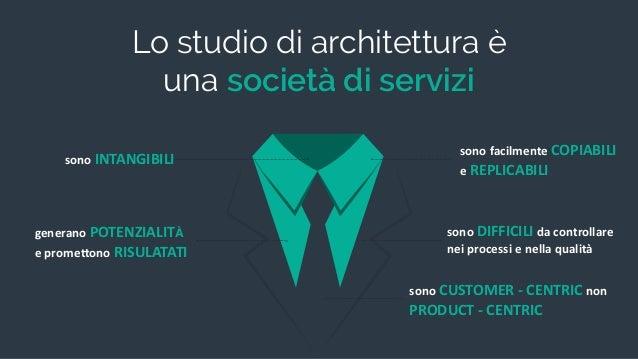 sonoINTANGIBILI Lo studio di architettura è una società di servizi generanoPOTENZIALITÀ eprome6onoRISULATATI sonofac...