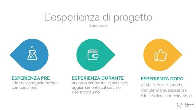 il processo L'esperienza di progetto ESPERIENZA PRE informazione, valutazione, comparazione ESPERIENZA DURANTE accordo con...