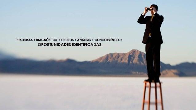 PESQUISAS + DIAGNÓSTICO + ESTUDOS + ANÁLISES + CONCORRÊNCIA = OPORTUNIDADES IDENTIFICADAS