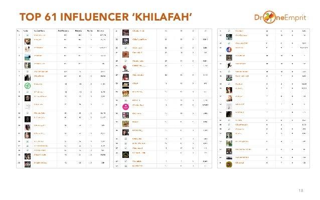 TOP 61 INFLUENCER 'KHILAFAH' 18