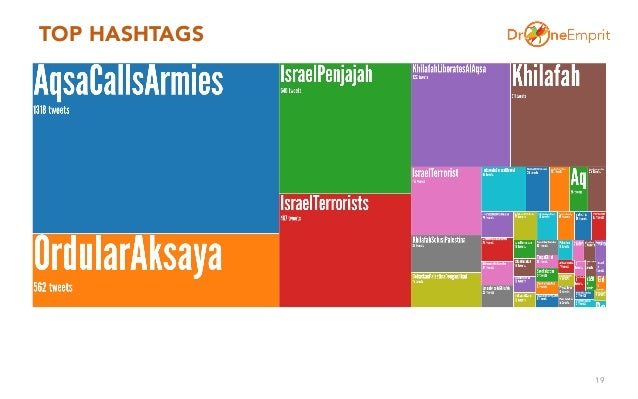 TOP HASHTAGS 19