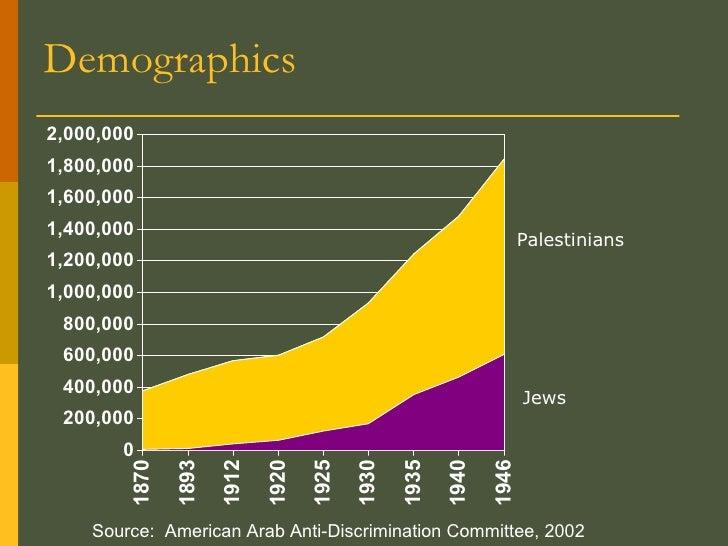 Demographics Source:  American Arab Anti-Discrimination Committee, 2002 Palestinians Jews