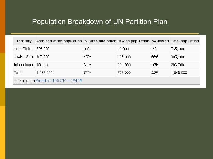 Population Breakdown of UN Partition Plan