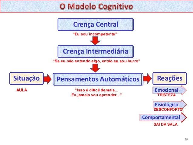 Pensamentos automáticos     São quase despercebidos e estão presentesdiariamente no cotidiano. Existem várias situações   ...
