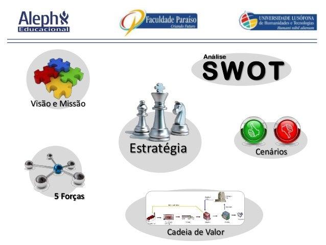 Análise  SWOT Visão e Missão  Estratégia 5 Forças  Cadeia de Valor  Cenários