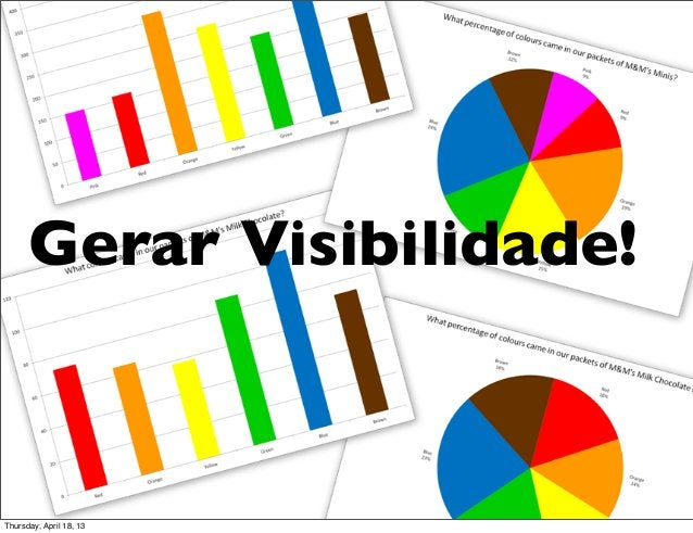 Gerar Visibilidade!Thursday, April 18, 13