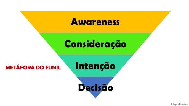 @JoycePrestes Awareness Consideração Intenção Decisão METÁFORA DO FUNIL