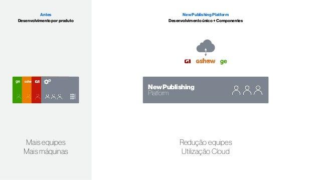 Accounts API's Store Admin Present 3/4 MVP 1 MVP 2 MVP 3