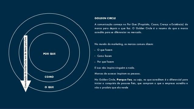 GOLDEN CIRCLE A comunicação começa no Por Que (Propósito, Causa, Crença e Existência) da marca para depois o que faz. O Go...