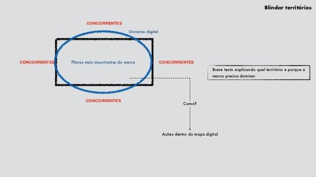 Blindar territórios Breve texto explicando qual território e porque a marca precisa dominar. Universo digital Como? Ações ...