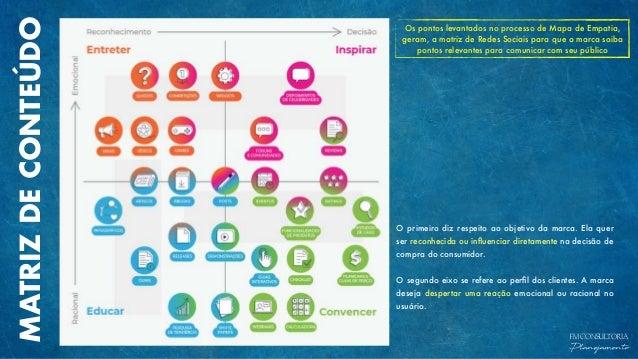 MATRIZDECONTEÚDO FM CONSULTORIA Planejamento Os pontos levantados no processo de Mapa de Empatia, geram, a matriz de Redes...