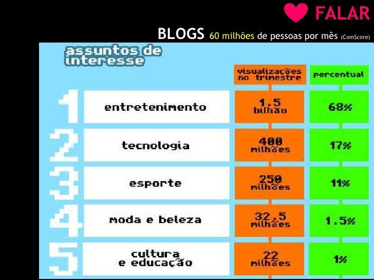 FALAR<br />BLOGS 60 milhões de pessoas por mês (ComScore)<br />