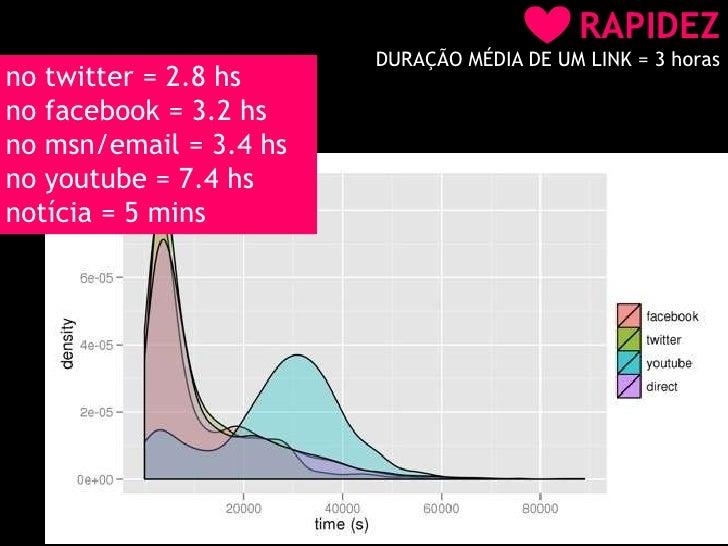 RAPIDEZ<br />DURAÇÃO MÉDIA DE UM LINK = 3 horas<br />no twitter = 2.8 hs<br />no facebook = 3.2 hs<br />no msn/email = 3.4...