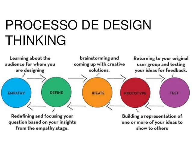 tim brown design thinking pdf