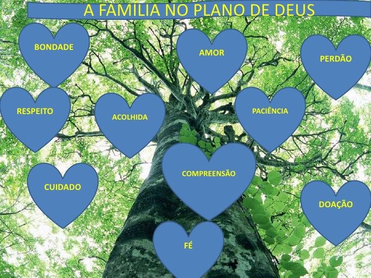 A FAMÍLIA NO PLANO DE DEUS<br />BONDADE<br />AMOR<br />PERDÃO<br />PACIÊNCIA<br />RESPEITO<br />ACOLHIDA<br />COMPREENSÃO<...