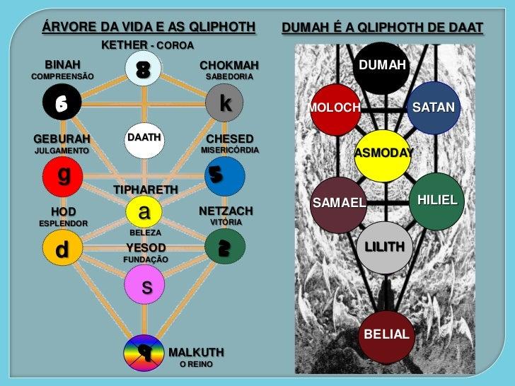O REINO DE DUMAH E SUAS COORTES           DUMAH ou SATAROTH   É a Qliphoth dos filhos do Pecado ou            Príncipes do...
