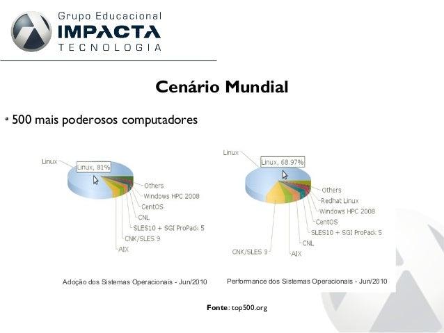 Cenário Mundial 500 mais poderosos computadores Fonte: top500.org Adoção dos Sistemas Operacionais - Jun/2010 Performance ...