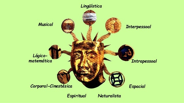 Espacial Intrapessoal Interpessoal Lingüística Musical Lógico- matemática Corporal-Cinestésica NaturalistaEspiritual