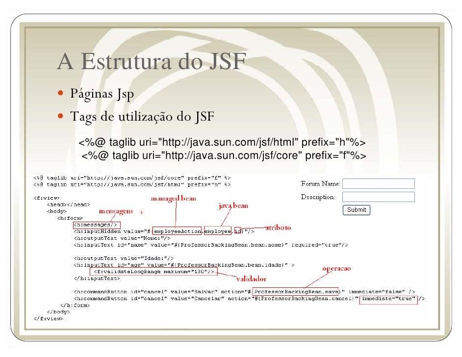 A Estrutura do JSF  Páginas Jsp  Tags de utilização do JSF   <%@ taglib uri=quot;http://java.sun.com/jsf/htmlquot; prefix=...