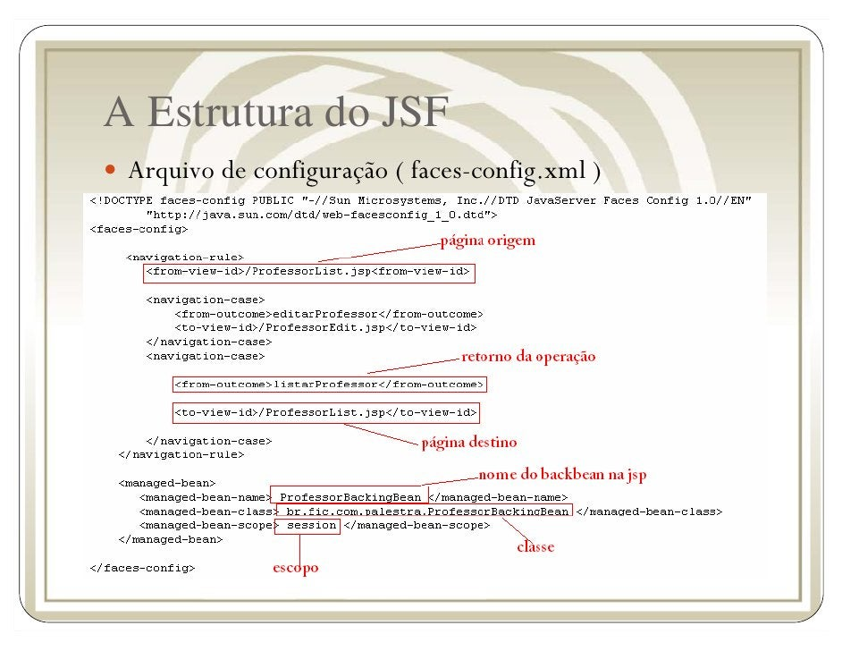 A Estrutura do JSF  Arquivo de configuração ( faces-config.xml )