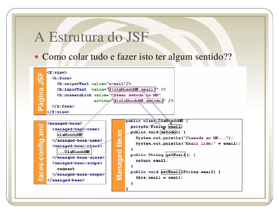 A Estrutura do JSF  Como colar tudo e fazer isto ter algum sentido??