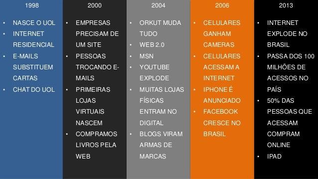1998 • NASCE O UOL • INTERNET RESIDENCIAL • E-MAILS SUBSTITUEM CARTAS • CHAT DO UOL 2000 • EMPRESAS PRECISAM DE UM SITE • ...