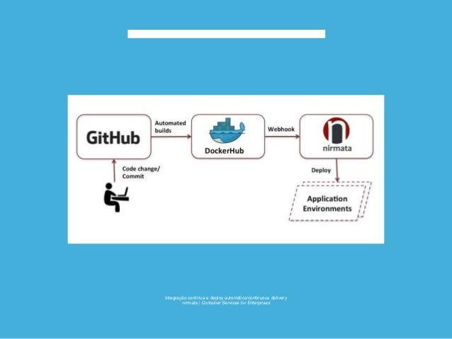 Workflow do Docker: