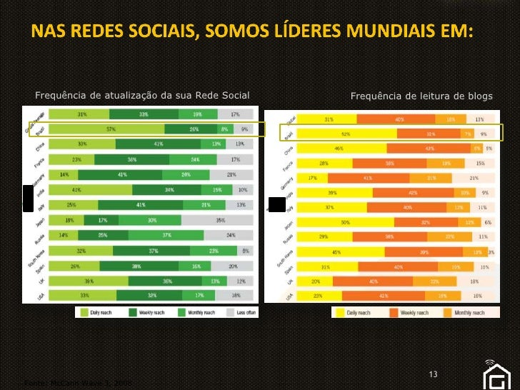 NAS REDES SOCIAIS, SOMOS LÍDERES MUNDIAIS EM:<br />Frequência de atualizaçãodasuaRede Social<br />Frequência de leitura de...