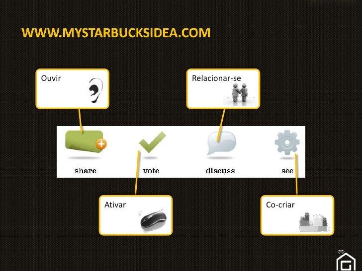 www.MYSTARBUCKSIDEA.com<br />Ouvir<br />Relacionar-se<br />Ativar<br />Co-criar<br />