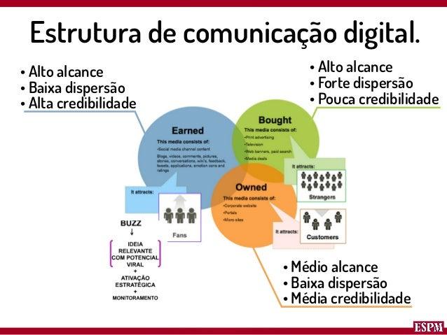 Ascensão das mídias sociais e seus impactos na sociedade. Slide 3