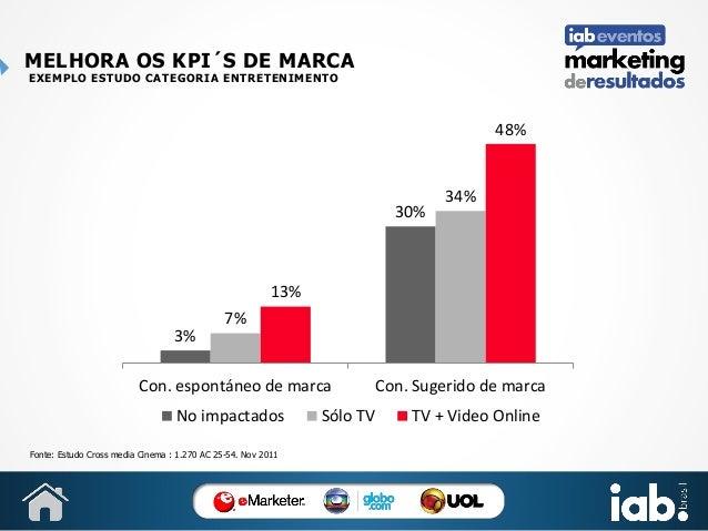 MELHORA OS KPI´S DE MARCA EXEMPLO ESTUDO CATEGORIA ENTRETENIMENTO  48%  30%  34%  13% 3%  7%  Con. espontáneo de marca No ...