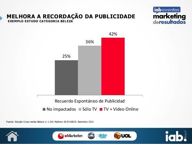 MELHORA A RECORDAÇÃO DA PUBLICIDADE EXEMPLO ESTUDO CATEGORIA BELEZA  42% 36% 25%  Recuerdo Espontáneo de Publicidad No imp...