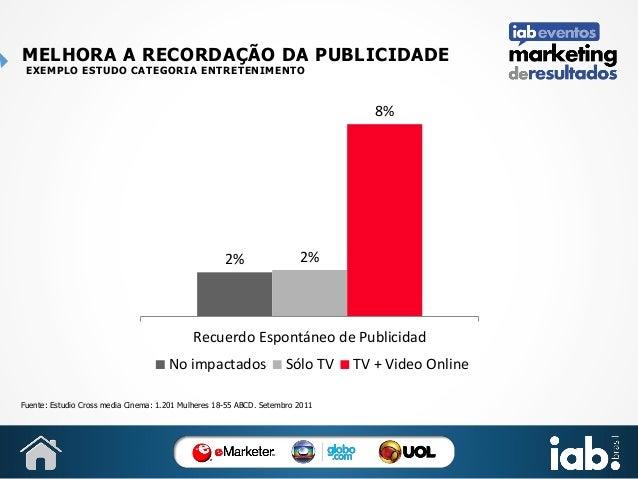 MELHORA A RECORDAÇÃO DA PUBLICIDADE EXEMPLO ESTUDO CATEGORIA ENTRETENIMENTO  8%  2%  2%  Recuerdo Espontáneo de Publicidad...