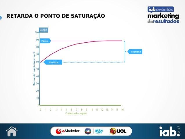 RETARDA O PONTO DE SATURAÇÃO 100  Ejemplo  90  Máximo  Recurerdo publicitario en %  80 Incremento  70 60  Nivel base  50 4...
