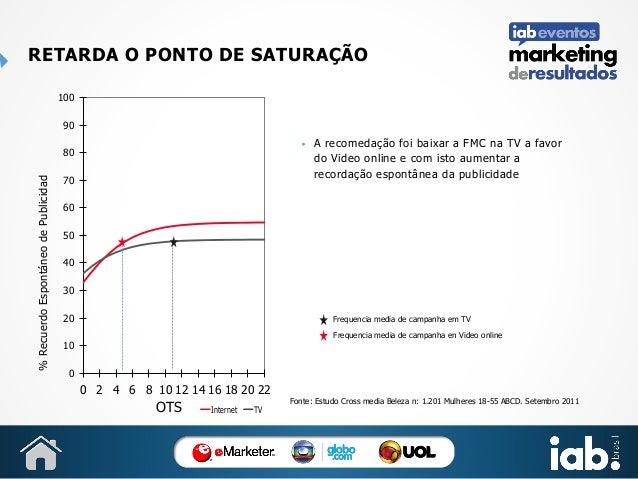 RETARDA O PONTO DE SATURAÇÃO 100  90  % Recuerdo Espontáneo de Publicidad  80  ▶ 100  70  90  60  80  50  70  40  60  30  ...