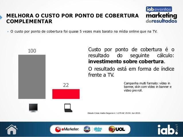 MELHORA O CUSTO POR PONTO DE COBERTURA COMPLEMENTAR ▶  O custo por ponto de cobertura foi quase 5 vezes mais barato na míd...