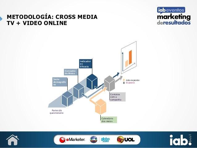 METODOLOGÍA: CROSS MEDIA TV + VIDEO ONLINE  Indicador es Eficacia Consumo de Meios Sociodemográfic os  não exposto Exposto...