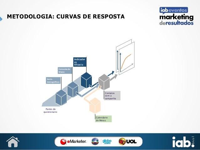 METODOLOGIA: CURVAS DE RESPOSTA  Indicador es Eficacia Consumo de Meios Sociodemográficos  Contatos com a campanha  Partes...