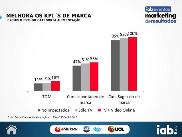 MELHORA OS KPI´S DE MARCA EXEMPLO ESTUDO CATEGORIA ALIMENTAÇÃO  100% 95% 98%  47% 51%  53%  14% 15% 18%  TOM  Con. espontá...