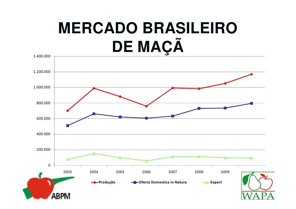 MERCADO BRASILEIRO1.400.000                 DE MAÇÃ1.200.0001.000.000 800.000 600.000 400.000 200.000       0            2...