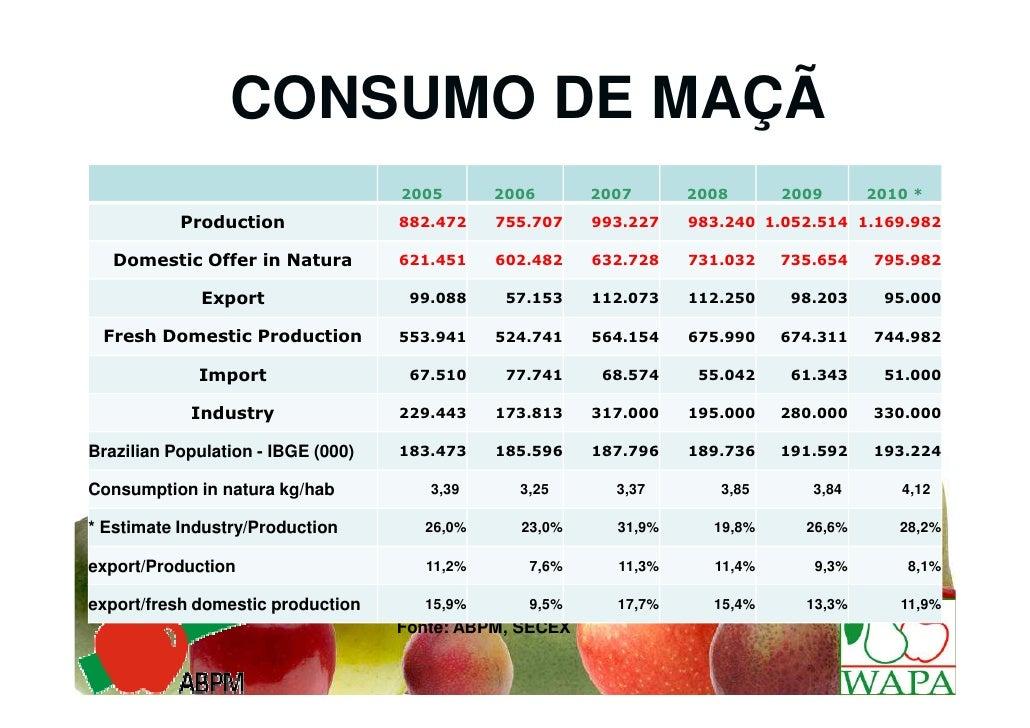 CONSUMO DE MAÇÃ                                    2005       2006      2007      2008      2009      2010 *           Pro...