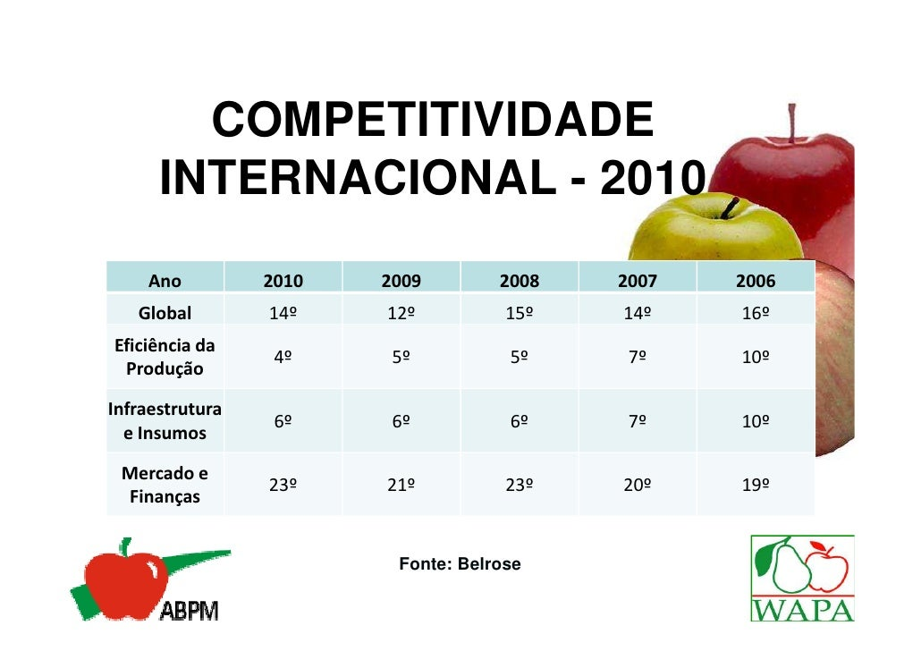 COMPETITIVIDADE      INTERNACIONAL - 2010    Ano          2010   2009        2008   2007   2006   Global        14º    12º...