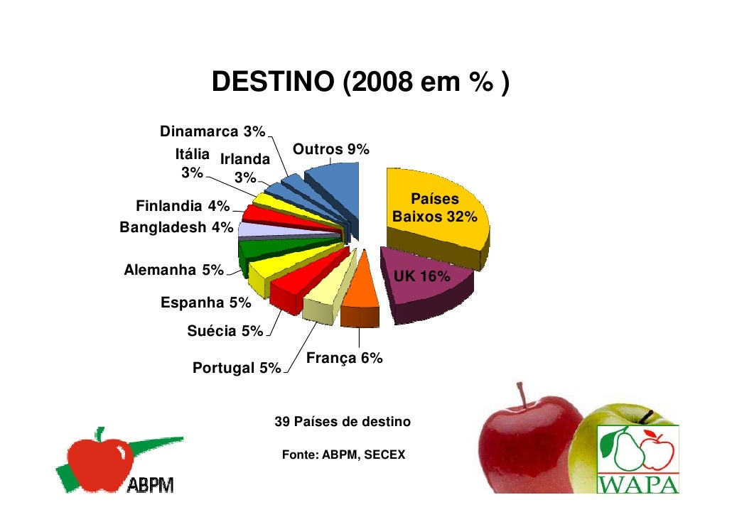 DESTINO (2008 em % )    Dinamarca 3%      Itália Irlanda     Outros 9%       3%       3%  Finlandia 4%                    ...