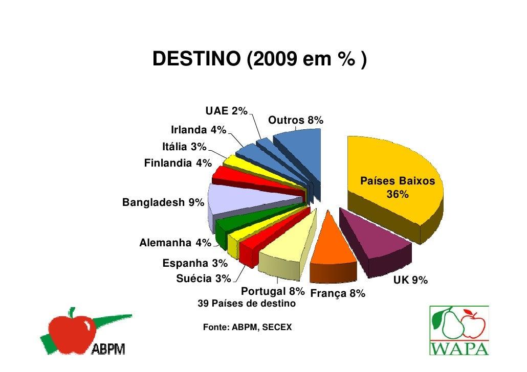 DESTINO (2009 em % )                UAE 2%                           Outros 8%        Irlanda 4%       Itália 3%   Finland...