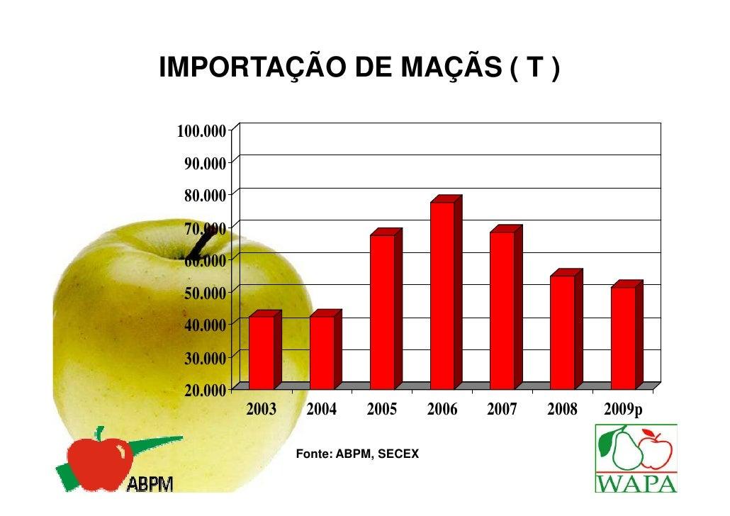 IMPORTAÇÃO DE MAÇÃS ( T ) 100.000  90.000  80.000  70.000  60.000  50.000  40.000  30.000  20.000           2003    2004  ...