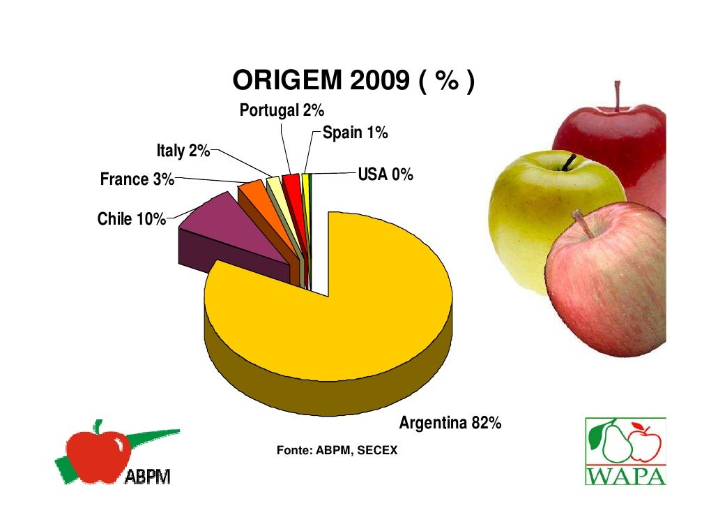 ORIGEM 2009 ( % )                  Portugal 2%                             Spain 1%       Italy 2%France 3%               ...