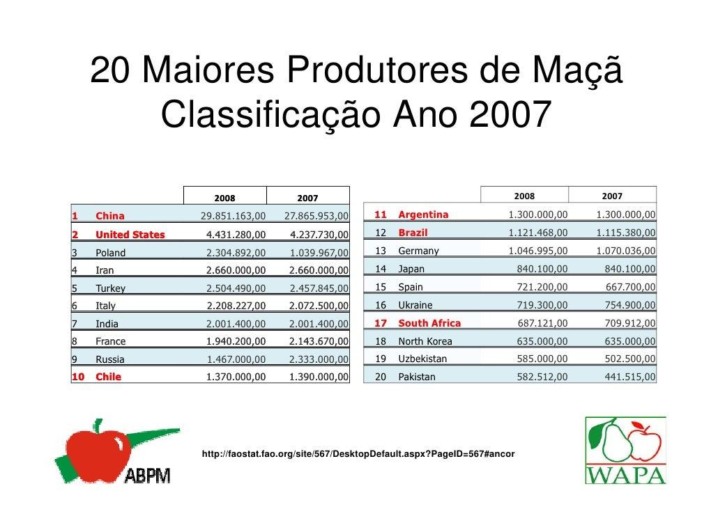 20 Maiores Produtores de Maçã         Classificação Ano 2007                       2008              2007                 ...